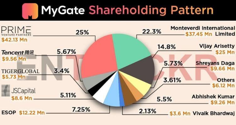 mygate shareholdings