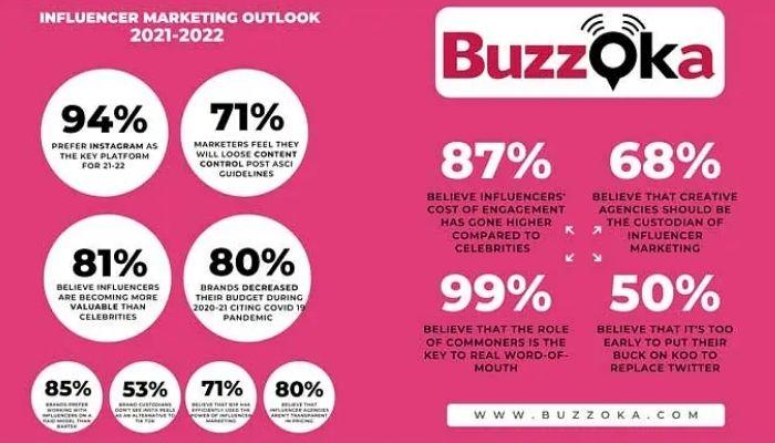 buzzoka marketing survey